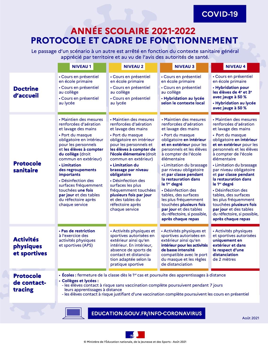 Protocole sanitaire-septembre 2021